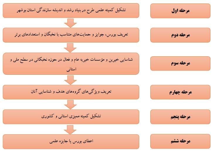 فرآیند اعطای جایزه علمی امید آفرین (بنیاد رشد و اندیشه سازندگی استان بوشهر)